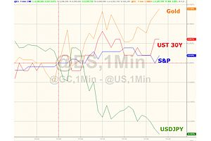 gold jumps, dollar dumps after dovish fed minutes