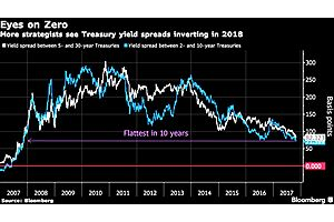 Inverted Yield Curve: Recession Signal Could Flash Soon as Next Year