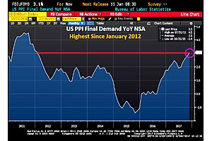 ppi final demand hits 3.1% yoy, highest since jan '12