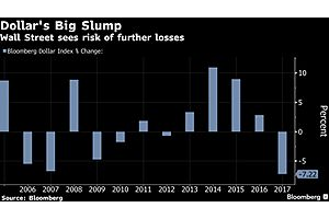 Greenback's Drop This Year Is Set to Be Worst in Over a Decade