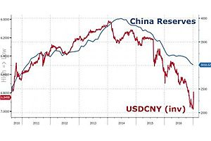China's $3 Trillion In Reserves Questioned