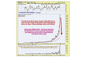 Technical Analyst Clive Maund Warns on a Total Bitcoin Wipe Out