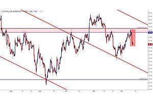 u.s. dollar folds at resistance on fed, ecb, boe