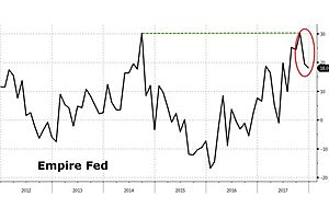 stagflation signals loom as empire fed slides to 5 month lows
