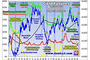 The Fed's Rate Hikes and Gold