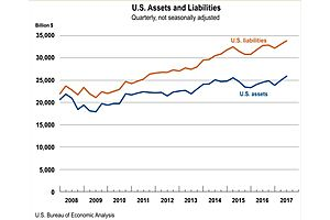 U.S. Liabilities to Foreigners Exceed Its Assets by About $8 Trillion