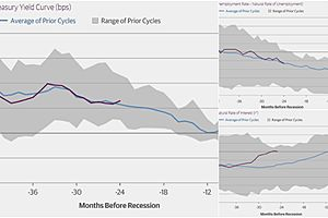 These Indicators Suggest We Are About 2 Years Away From a Recession
