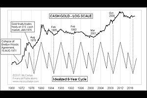 Tom McClellan's Very Bullish 8-year Gold Cycle