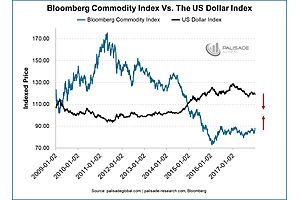 Here's 5 Important Charts That Show Why Gold Is Going Much Higher