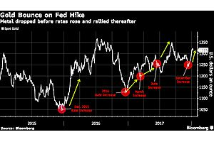 Since the Fed Raised Rates Gold Is Beating Everything