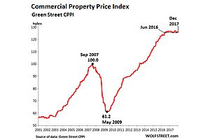 Commercial Real Estate Suffers First Down-Year Since 2009