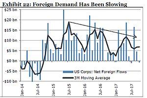 Weak Dollar Poses a $3.4 Trillion Question for U.S. Credit Markets