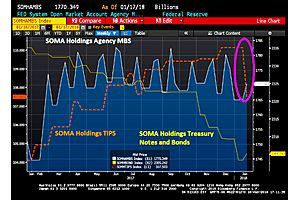 fed dumps treasury $2.63 billion of inflation protected treasuries