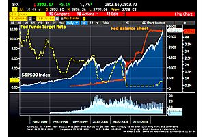 S&P Peak PEG Ratio at All-Time High