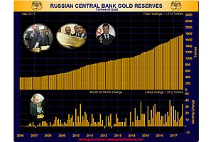 russian gold reserves hit historic high, a record 223 tons last year