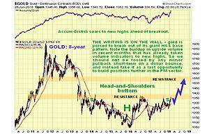 Bullish: Technical Analyst Clive Maund's Gold Update