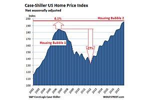 The Biggest Housing Bubbles in Major U.S. Cities