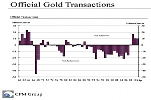 Central Bank Gold Buying is a Game Changer