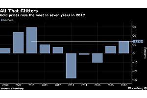 Filings Reveal John Paulson Holding Over a Half Billion USD in Gold