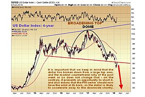 Clive Maund: Dollar Looks to Head Much Lower