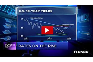 Chart Technician Louise Yamada: The 36 Falling Rate Cycle Is over