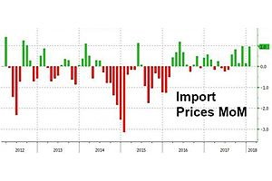 Inflation Dead Ahead: Core Import Prices Surge Most In 6 Years