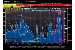 Is The Fed Killing Off Mortgage Purchase Applications?