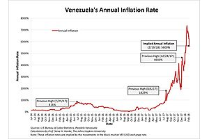 prof. steve hanke‏: venezuela's annual #inflation rate today is 5600%