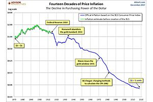 your us dollar is worth 98% less than it was before the fed existed
