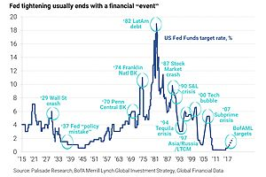 The Fed Paradox: Necessary Rate Hikes = Inevitable Crisis