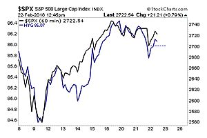Credit is Already Rolling Over... Are Stocks Next?