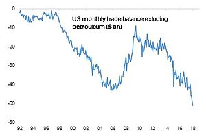 U.S. Trade Position Deteriorating Rapidly