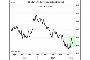 Important Chart to Watch: the Treasury Curve Is Flattening Again