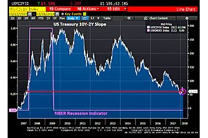 Us Treasury 10y-2y Curve Slope Now Lower Just Before Great Recession
