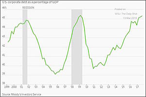 Are We Close to the End of the Credit Cycle?