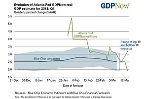 The Updated #GDPNow Estimate in Q1 2018 Is 1.9%