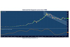 Gold: Coppock Curve Gives a Very Long Term Reliable Momentum Indicator