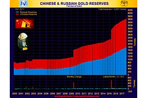 So the Chinese and Russians Have Been Loading up on Gold for 10 Years