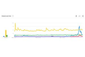 Google Trends: Bitcoin, Crypto, Gold, Silver and U.S. Dollar