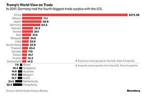Country Trade Balances With U.S.