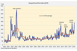 The Geopolitical Risk Index Has Reached Its Highest Level Since 2003