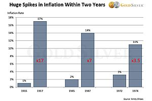 Here's What Inflation Could Look Like in 2020, Based on Past Surges