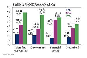 The Global Debt Is at an Astonishing, Record Level of $233 Trillion