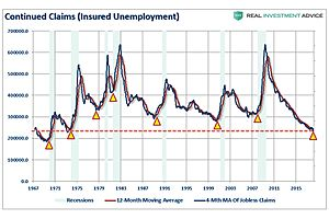 The Most Bullish Economic Chart You Will See All Day Signals Recession