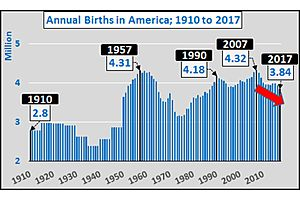 US Birth Rates, Best Indicator of Future Optimism, Lowest in 30 Years