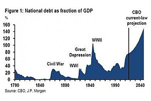 National Debt Increases by $1 Trillion in 6 Months Absent Any Crisis