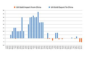 Golden Fireworks? China Shipping Gold to London Pre Petro-Yuan-Gold