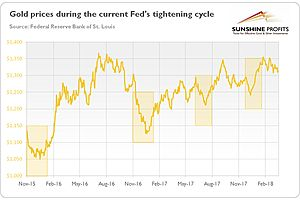 The Past Four Times the Fed Has Raised Rates, Gold Price Has Rallied