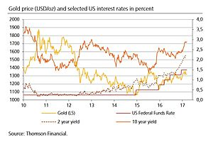 The Counterintuitive: Why Gold Fares so Well When Rates Are Rising