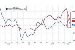 'Global Synchronous Recovery' Narrative Crushed as US, EU PMI's Plunge